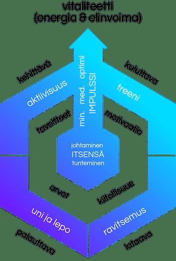 impulssi-valmennnusfilosofia-web